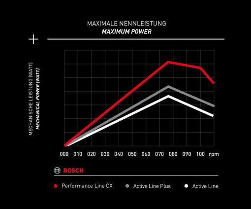 bosch_drive-unit_rpm_diagram.png