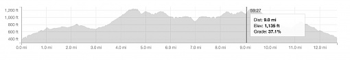 ebike ride elevation graph1.jpg