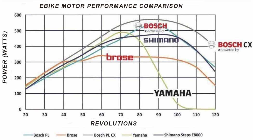 Shimano and Bosch ebike motor comparison.jpg